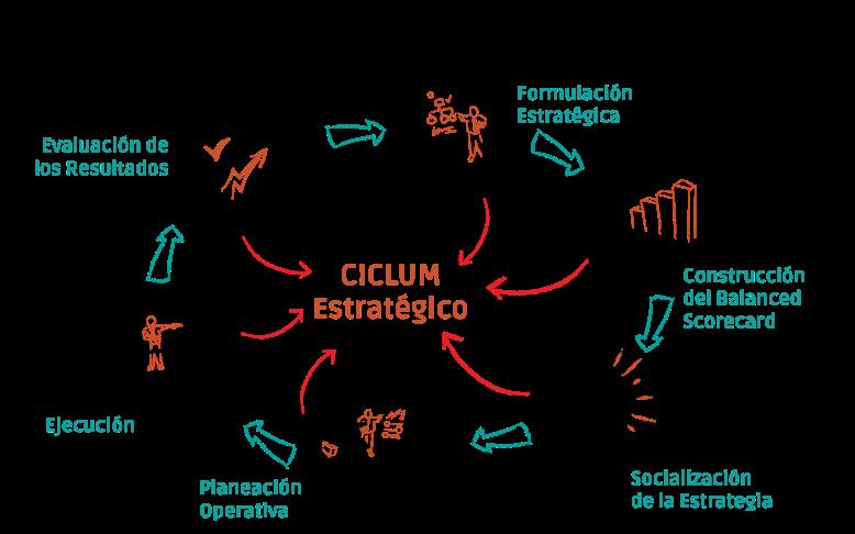 ciclo_estrategico